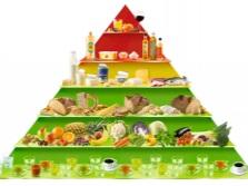 Пирамида здорового сбалансированного питания для похудения