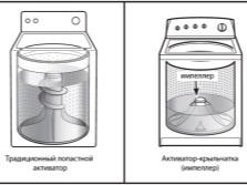 Принцип работы активаторной стиральной машины