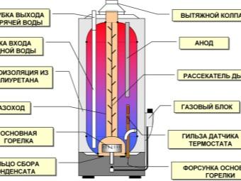 устройство газового накопительного водообогревателя