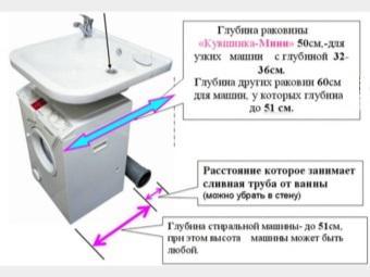 параметры установки стиральной машины под раковину