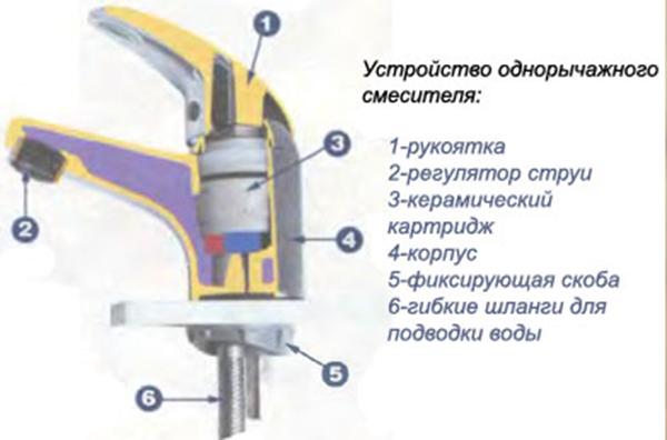 Ремонт однорычажный смесителя для кухни своими руками однорычажного
