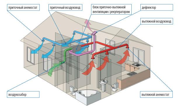 Система вентиляции в частном
