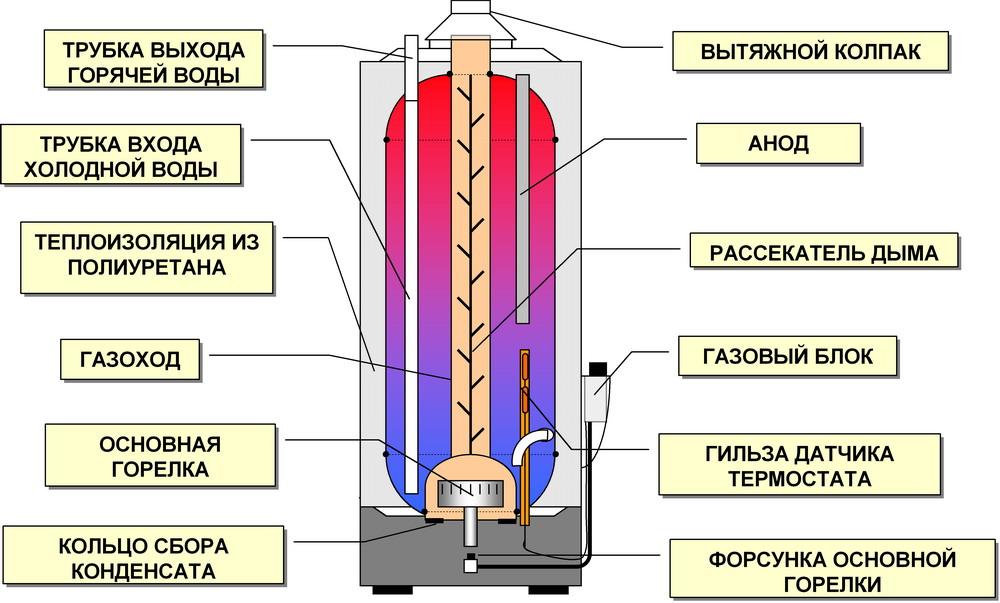 Как сделать газовый бойлер