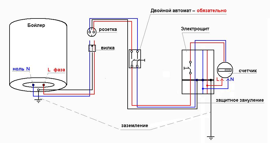 Все электроприборы в ванной комнате должны подключаться по такой схеме