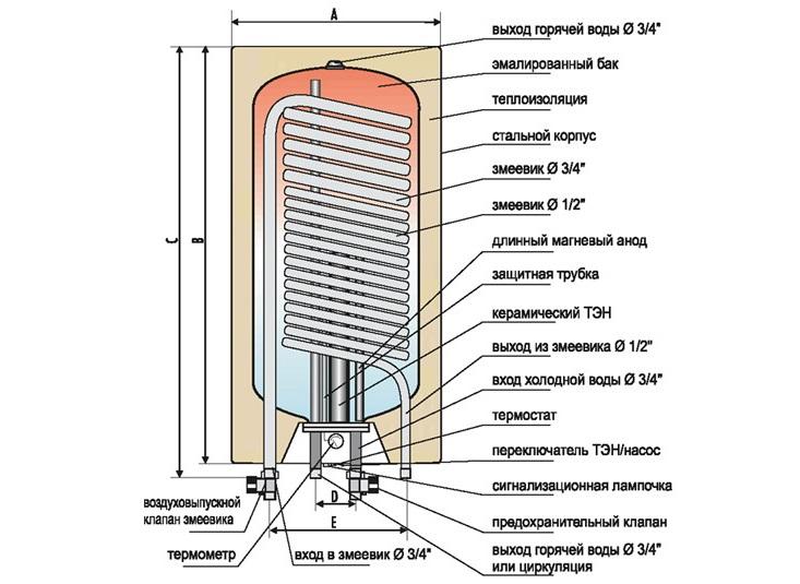 Устройство водонагревателя своими руками
