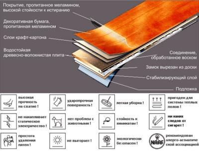 Состав и характеристики водостойкого ламината