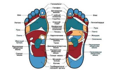 Точки на ногах для гидромассажа