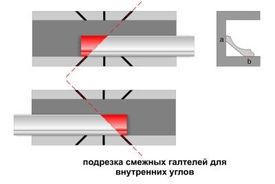 Как правильно разрезать плинтус