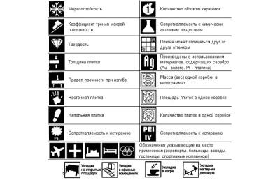 Условные обозначения на керамической плитке