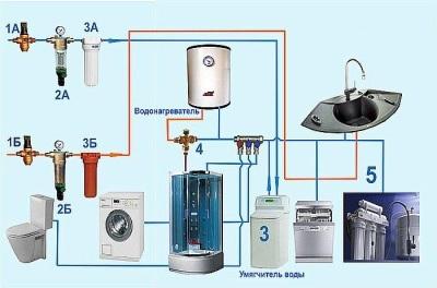 схема водоснабжения в ванной