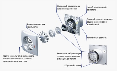 Схема вентилятора с низким уровнем шума