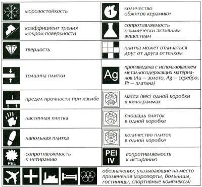 Условные обозначения на плитке