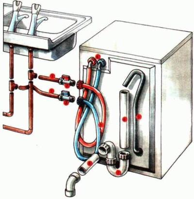 Схема подключения воды и канализации