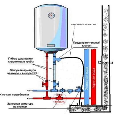 Схема подключения электрического накопительного бойлера
