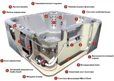 Конструкция гидромассажного бассейна
