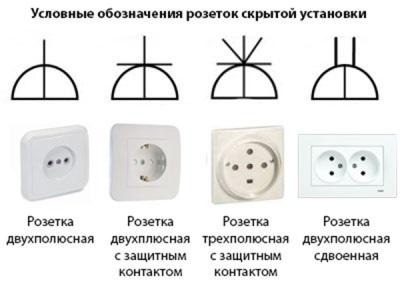 Условные обозначения розеток скрытой установки