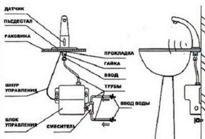 Устройство бесконтактных смесителей для ванной