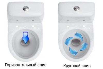 Круговой и задний слив унитаза с вертикальным выпуском