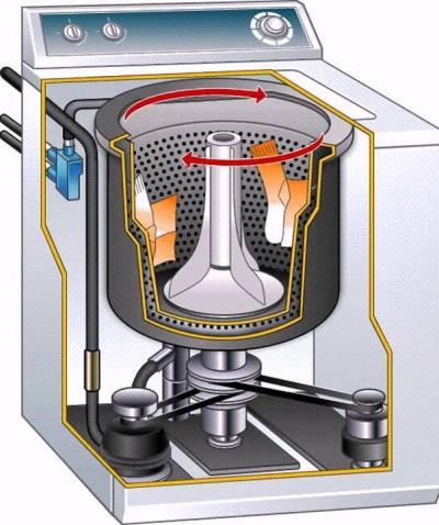 Принцип работы стиральной машинки