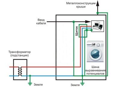 Подводка заземления к стиральной машине, чтобы она не била током