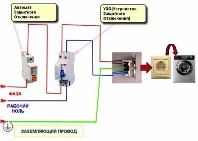 Инструкция по подключению заземления к стиральной машине