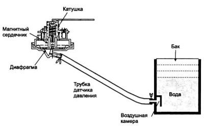 Принцип работы датчика уровня воды стиральной машины