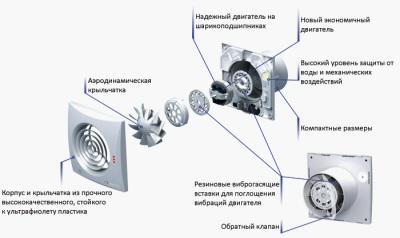 Устройство бесшумного вентилятора с обратным клапаном