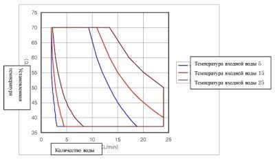 График производительности газовой колонки