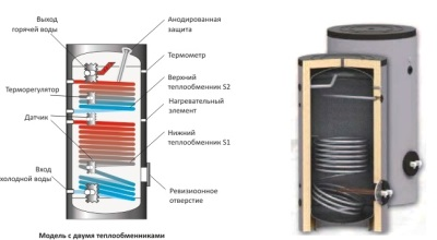 Принцип работы комбинированного бойлера косвенного нагрева