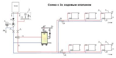 Обвязка с помощью сервопривода и трехходового распределительного клапана