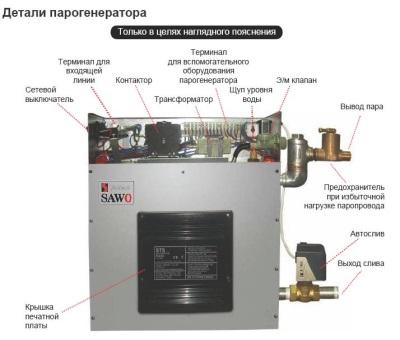 Конструкция парогенератора