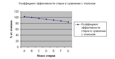 Коэффициент энергоэффективности стиральной машины