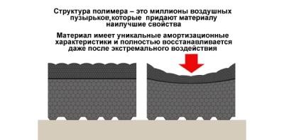 Противовибрационный коврик - свойства