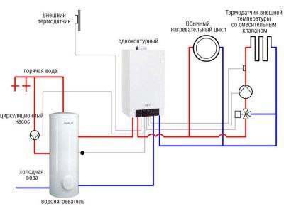 Подключение к одноконторному газовому котлу