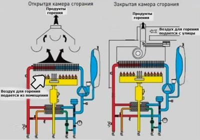 Газовые колонки с открытой камерой сгорания и закрытой камерой сгорания