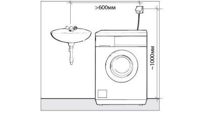 высота стандартной стиральной машины