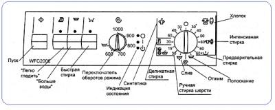 схема иконок на панели управления