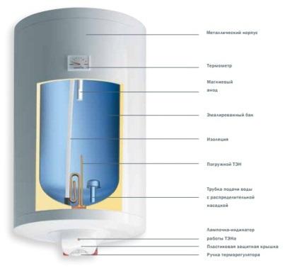 Как устроен напорный накопительный водонагреватель