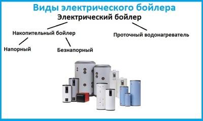 Классификация электрических водонагревателей