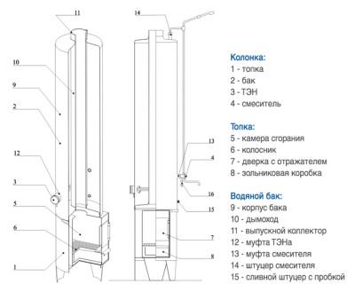 Как работает дровяной титан