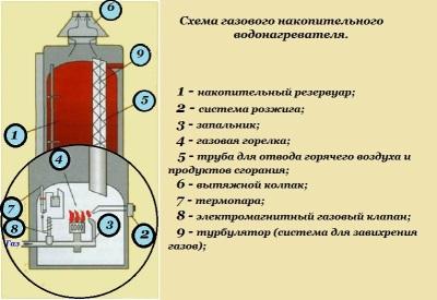 Как устроен газовый водонагреватель
