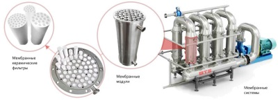 Принцип работы керамического фильтра