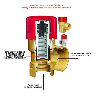 Принцип действия предохранительного клапана