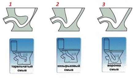 Унитаз с полочкой в чаше: плюсы и особенности, производители