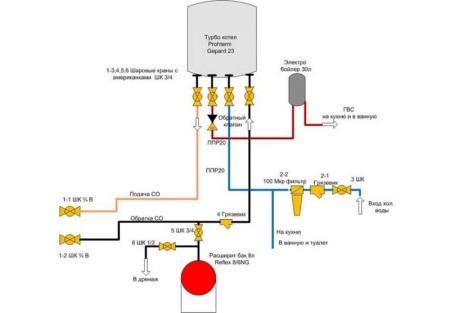 Подключение к двухконтурному газовому котлу