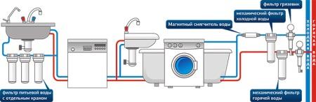 Фильтрация воды в квартире