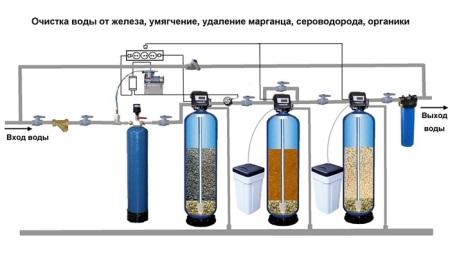 Схема фильтрация воды, поступающей из скважины